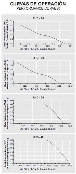 RHD-curvadeoperacion
