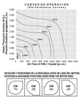 curvasoperacion-cfd