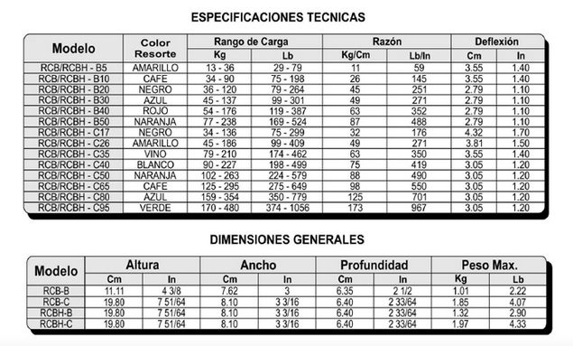 especificaciones-colgantes-de-resorte