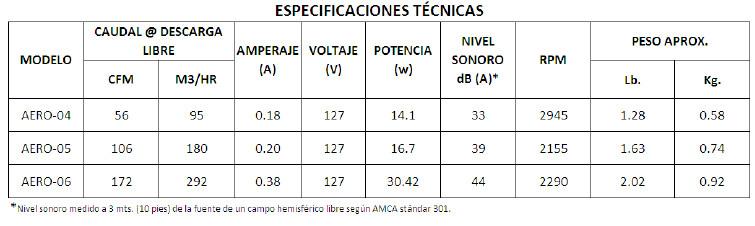Extractor Baño Falso Techo:Aero Extractor Axial de Presión ATC para muro, techo o falso Plafón