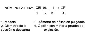 nomenclatura-cbi