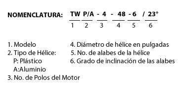 nomenclatura-twpa