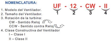 Nomenclatura UF